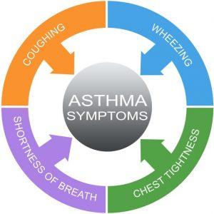 Asthma symptoms chart